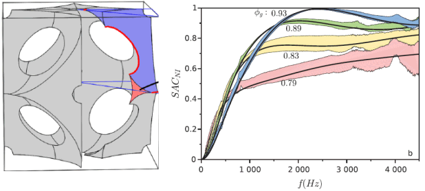 Acoustics of monodisperse open-cell foam: An experimental and numerical parametric study